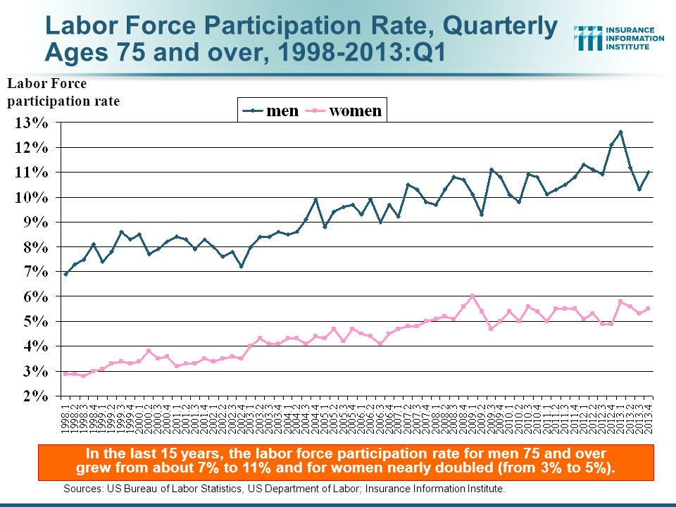 Labor Force Participation Rate, Quarterly Ages 75 and over, 1998-2013:Q1 Sources: US Bureau of Labor Statistics, US Department of Labor; Insurance Information Institute.