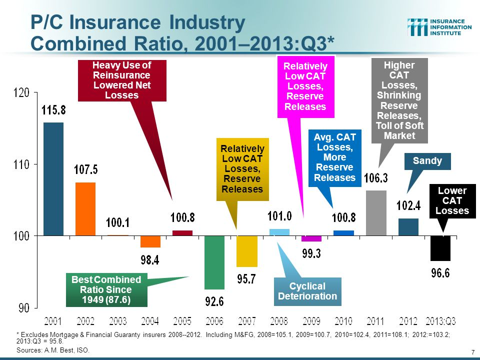 12/01/09 - 9pmeSlide – P6466 – The Financial Crisis and the Future of the P/C 7 P/C Insurance Industry Combined Ratio, 2001–2013:Q3* * Excludes Mortgage & Financial Guaranty insurers 2008--2012.