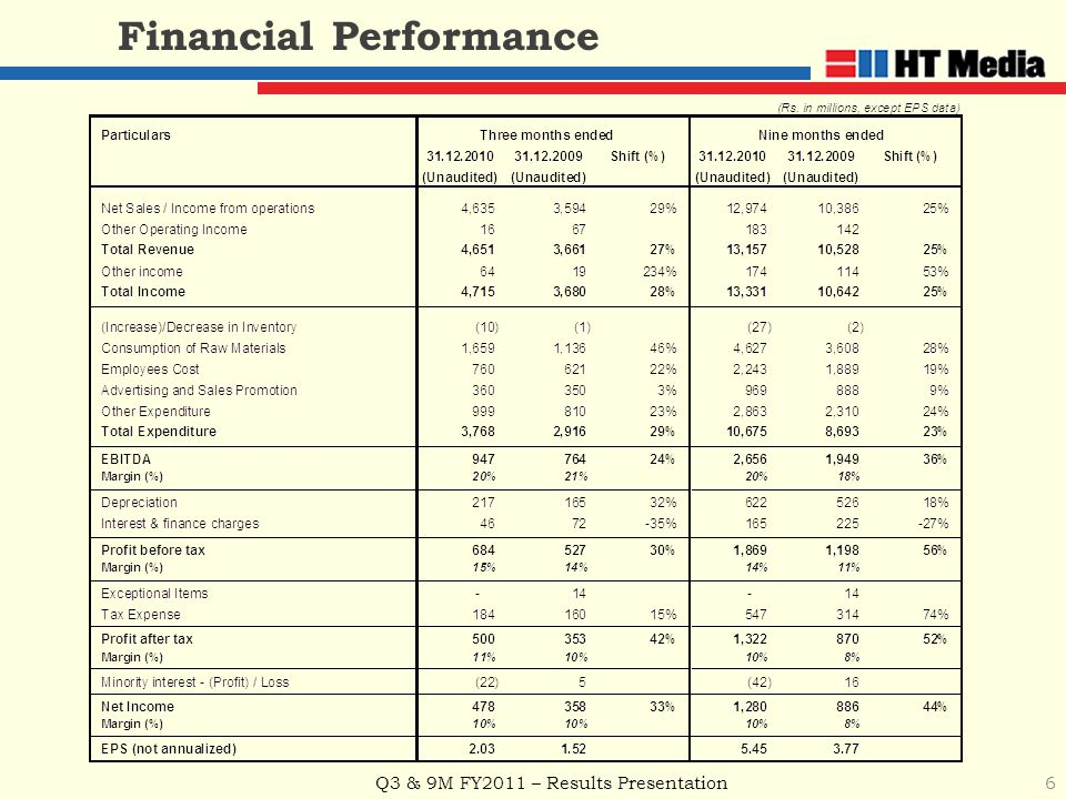 Q3 & 9M FY2011 – Results Presentation 6 Financial Performance