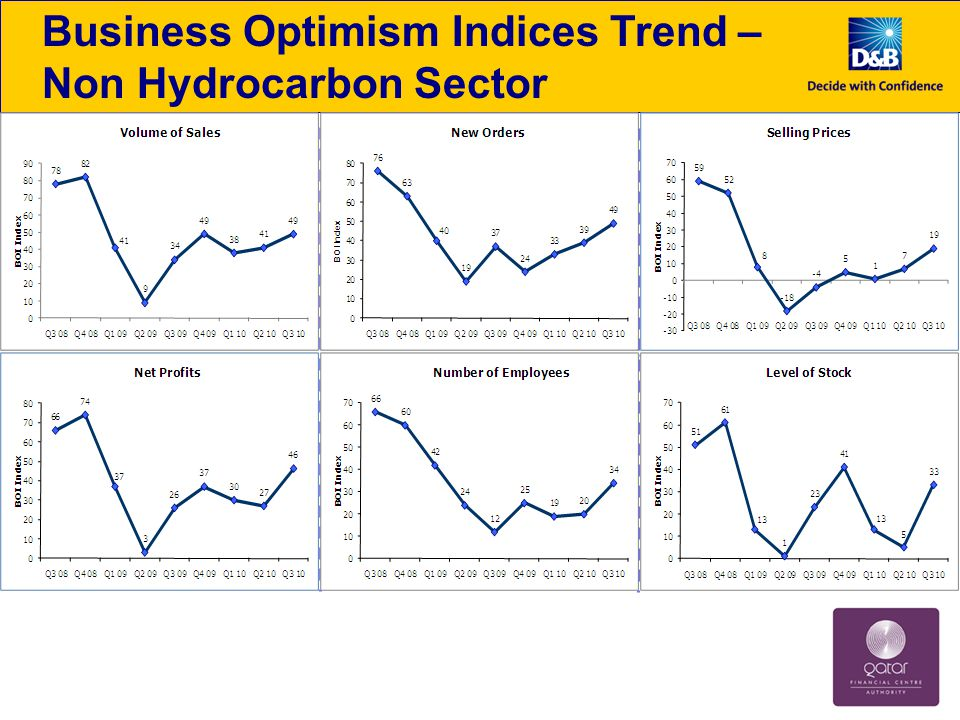 Composite Business Optimism Indices Non Hydrocarbon SectorHydrocarbon Sector Business optimism in the non hydrocarbon sector lifted by improvement in all parameters Surge in hydrocarbon optimism mainly due to an increase in level of selling prices expectation