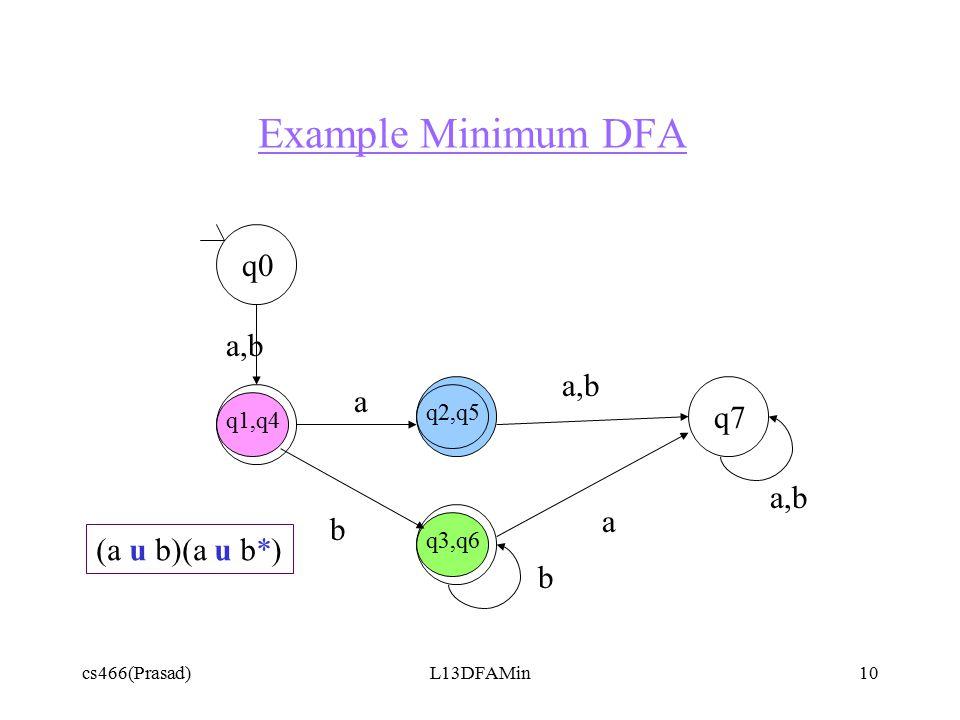 cs466(Prasad)L13DFAMin10 Example Minimum DFA q0 q1,q4 q7 q2,q5 q3,q6 a a,b a b b (a u b)(a u b*)
