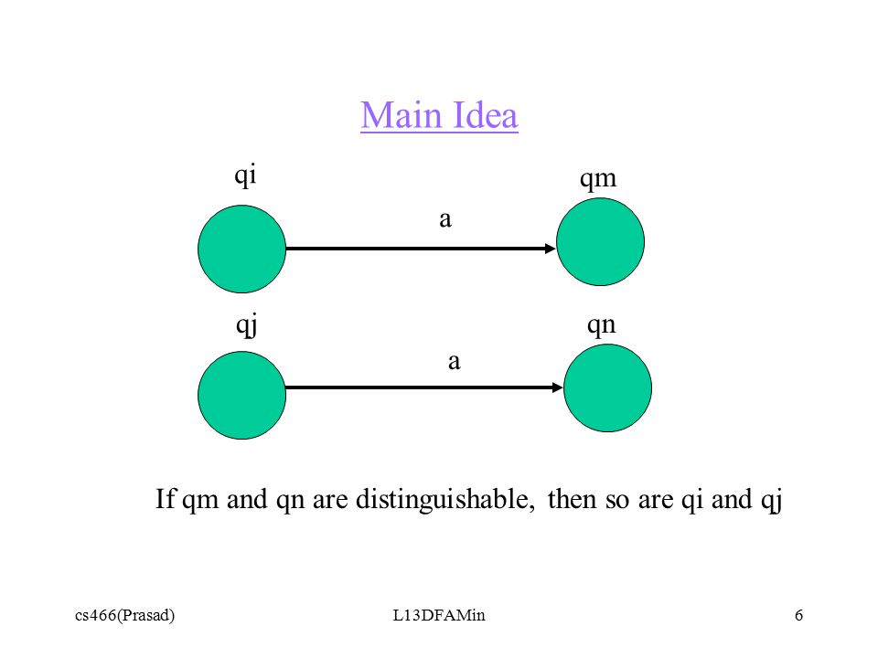cs466(Prasad)L13DFAMin6 Main Idea qi qnqj qm If qm and qn are distinguishable, then so are qi and qj a a