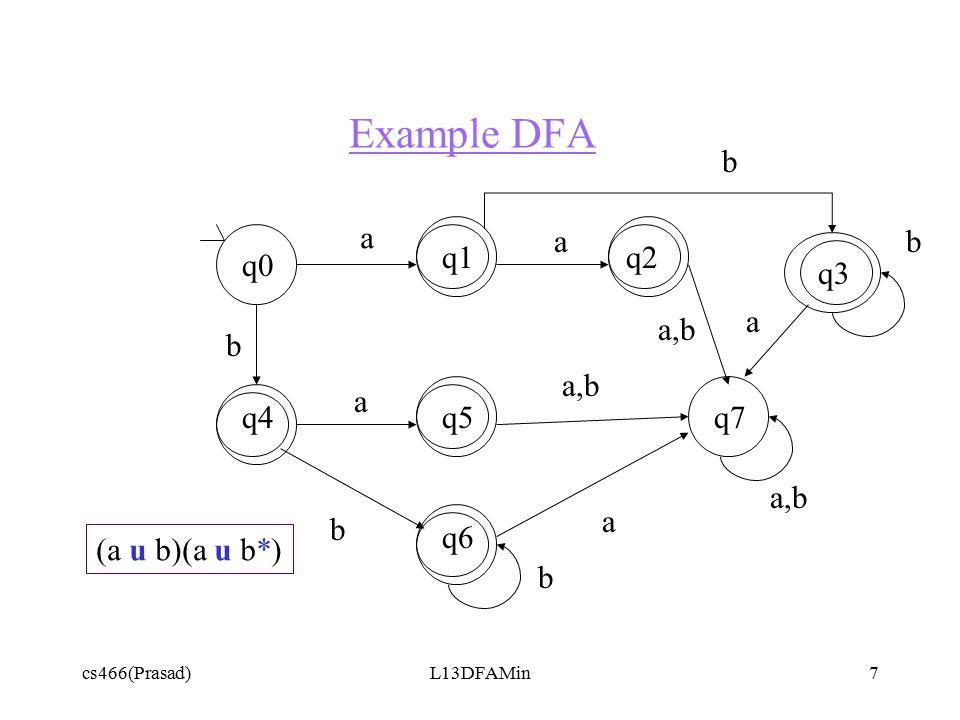 cs466(Prasad)L13DFAMin8 Refinement of State Partitions { {q0,q7}, {q1,q2,q3,q4,q5,q6} } { {q0},{q7}, {q1,q2,q3,q4,q5,q6} } On any transition { {q0},{q7}, {q1,q2,q3,q4,q5,q6} } { {q0},{q7}, {q1,q4}, {q2,q3,q5,q6} } On a transition { {q0},{q7}, {q1,q4}, {q2,q5},{q3,q6} } On b transition