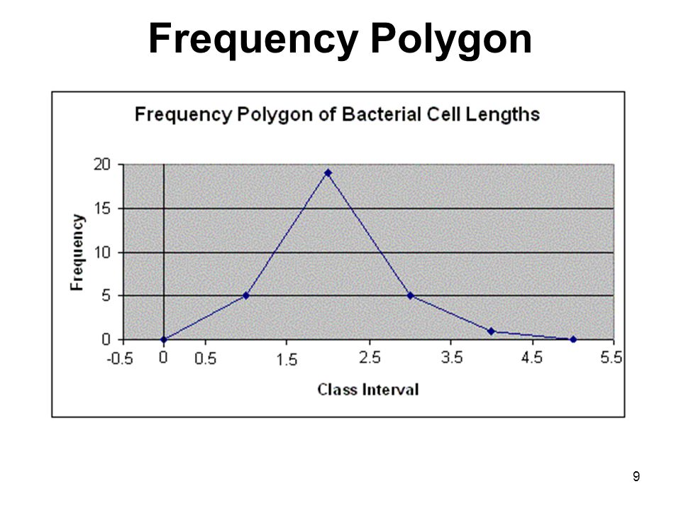 Frequency Polygon 9