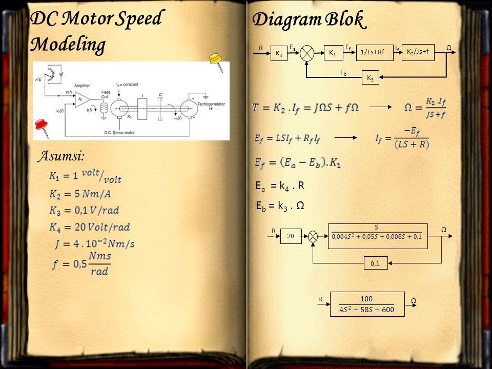 Asumsi: DC Motor Speed Modeling Ef = L f K4K4 K3K3 K 2 /Js+f 1/Ls+Rf K1K1 R EaEa EfEf Ω EbEb IfIf Diagram Blok E a = k 4.