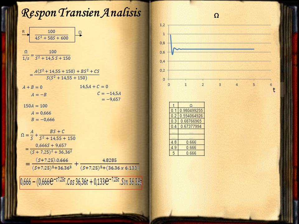 R Ω Respon Transien Analisis t Ω 0.10.980499255 0.20.554064926 0.30.68766965 0.40.67377994 …… …… 4.80.666 4.90.666 5 t