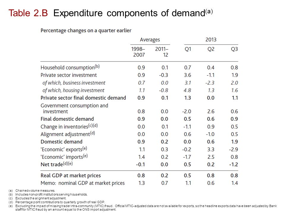 Table 2.B Expenditure components of demand (a) (a)Chained-volume measures.