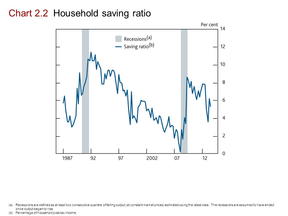 Chart 2.2 Household saving ratio (a)Recessions are defined as at least two consecutive quarters of falling output (at constant market prices) estimated using the latest data.