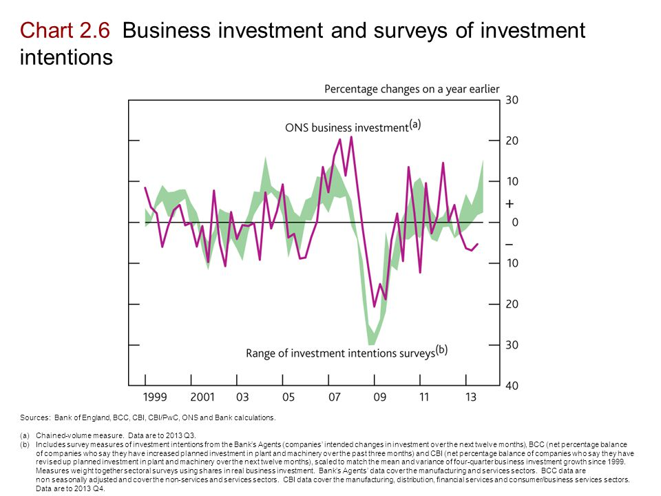 Chart 2.6 Business investment and surveys of investment intentions Sources: Bank of England, BCC, CBI, CBI/PwC, ONS and Bank calculations.