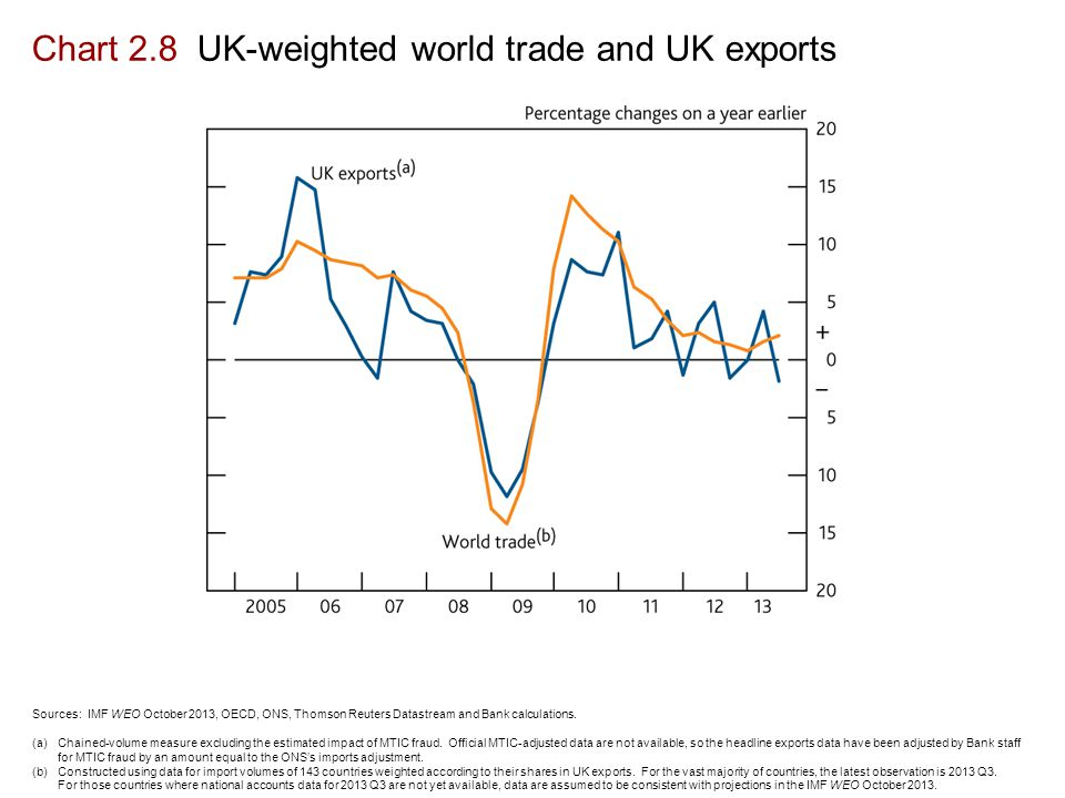 Chart 2.8 UK-weighted world trade and UK exports Sources: IMF WEO October 2013, OECD, ONS, Thomson Reuters Datastream and Bank calculations.