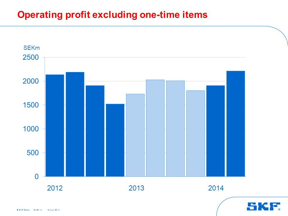 © SKF Group 15 July 2014 Operating profit excluding one-time items Slide 14 SEKm 201220132014