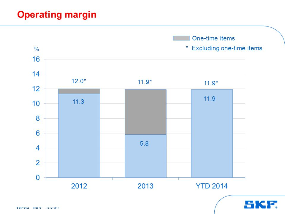 © SKF Group 15 July 2014 Operating margin Slide 15 % 5.8 11.3 12.0* 11.9* One-time items * Excluding one-time items 11.9* 11.9