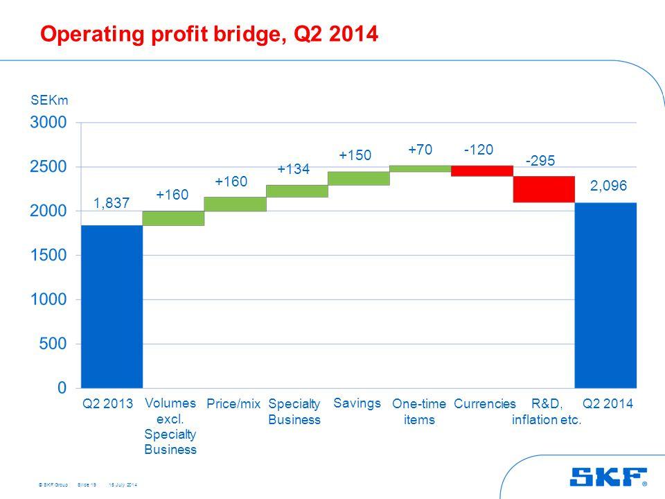 © SKF Group 15 July 2014 Operating profit bridge, Q2 2014 Slide 19 +160 1,837 +160 2,096 +134 +150 +70 -120 -295 SEKm Q2 2013 Q2 2014 Volumes excl.