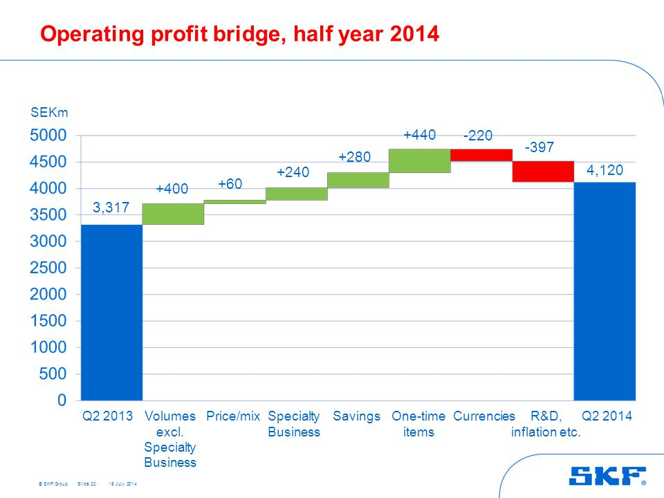 © SKF Group 15 July 2014 Operating profit bridge, half year 2014 Slide 20 +400 3,317 +60 4,120 +240 +280 +440 -220 -397 SEKm Q2 2013 Q2 2014 Volumes excl.