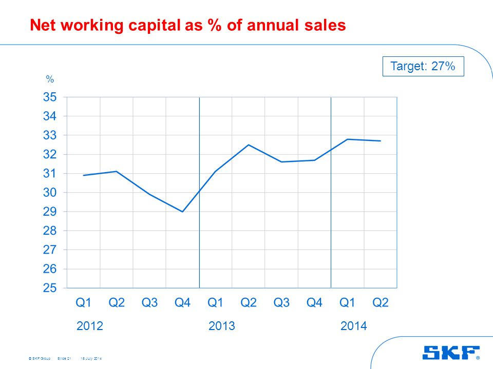 © SKF Group 15 July 2014 Net working capital as % of annual sales Slide 21 % 201220132014 Target: 27%