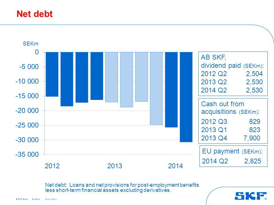 © SKF Group 15 July 2014 Net debt Slide 24 SEKm 201220132014 AB SKF, dividend paid (SEKm) : 2012 Q22,504 2013 Q22,530 2014 Q22,530 Cash out from acquisitions (SEKm) : 2012 Q3829 2013 Q1823 2013 Q47,900 Net debt:Loans and net provisions for post-employment benefits less short-term financial assets excluding derivatives.