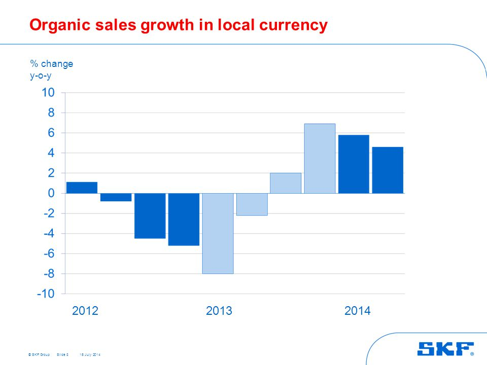 © SKF Group 15 July 2014 Organic sales growth in local currency Slide 8 % change y-o-y 201220132014