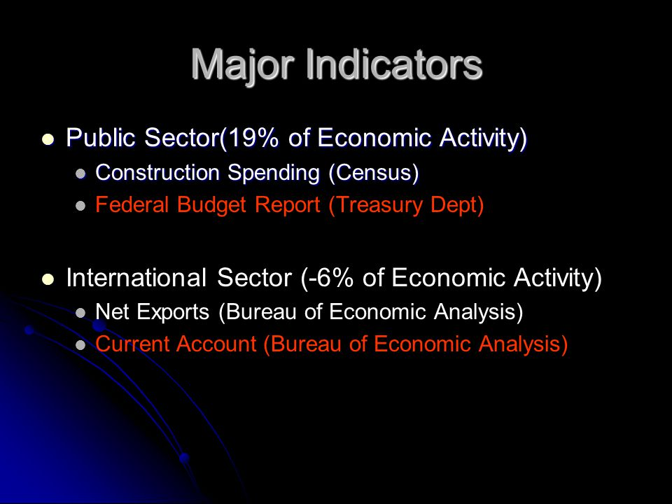Major Indicators Public Sector(19% of Economic Activity) Public Sector(19% of Economic Activity) Construction Spending (Census) Construction Spending (Census) Federal Budget Report (Treasury Dept) International Sector (-6% of Economic Activity) Net Exports (Bureau of Economic Analysis) Current Account (Bureau of Economic Analysis)