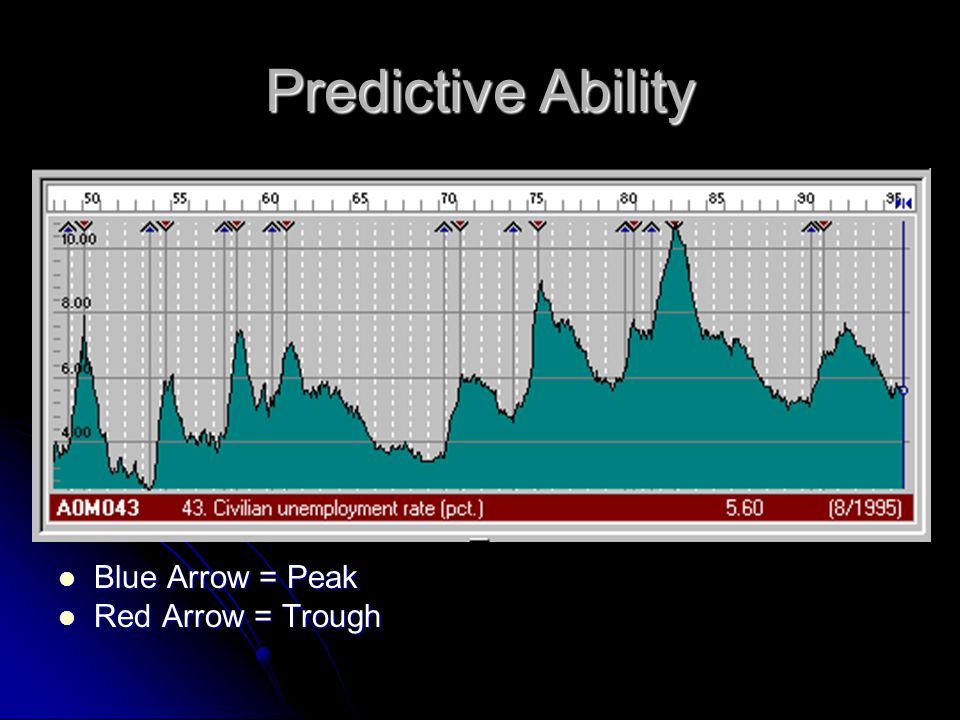 Predictive Ability Blue Arrow = Peak Blue Arrow = Peak Red Arrow = Trough Red Arrow = Trough