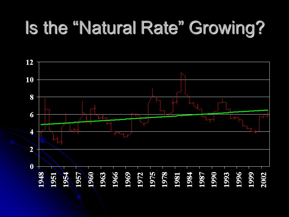 Is the Natural Rate Growing