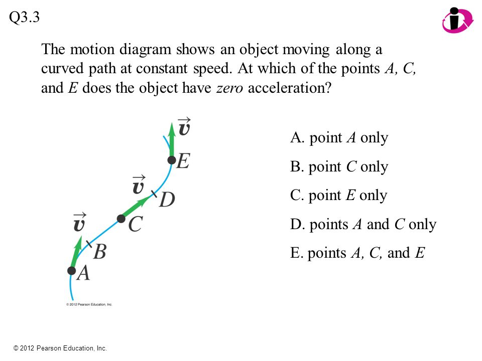 © 2012 Pearson Education, Inc. The motion diagram shows an object moving along a curved path at constant speed. At which of the points A, C, and E doe