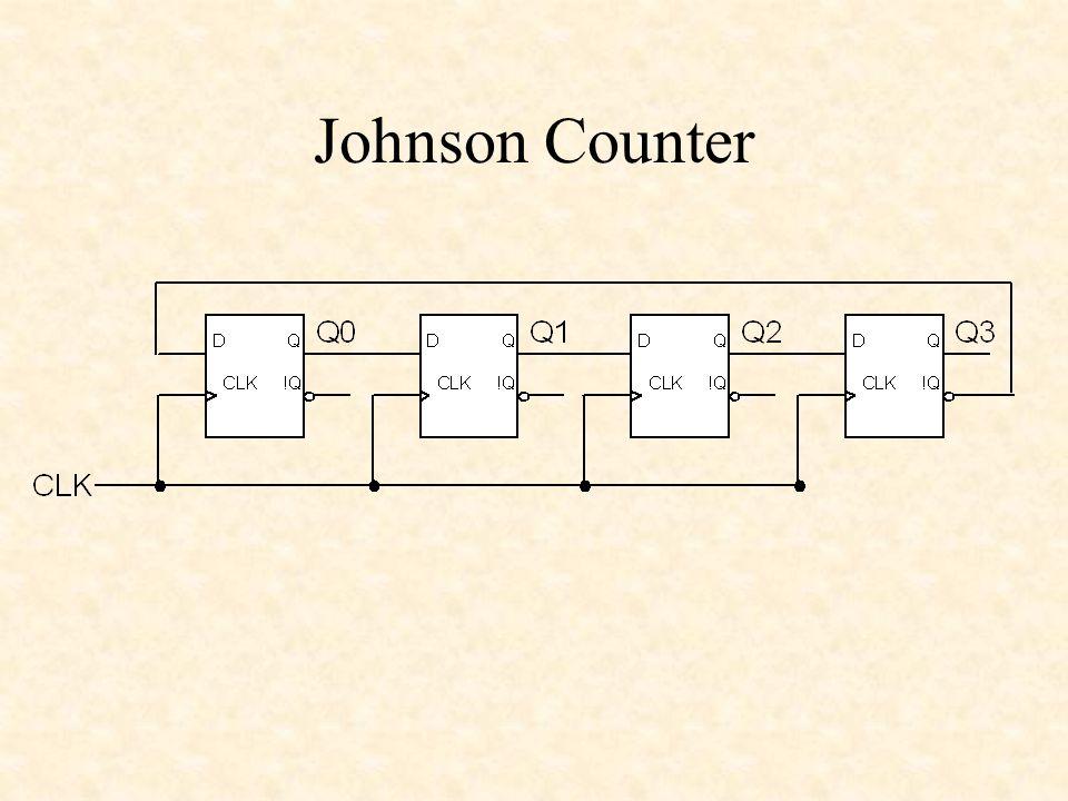 Johnson Counter