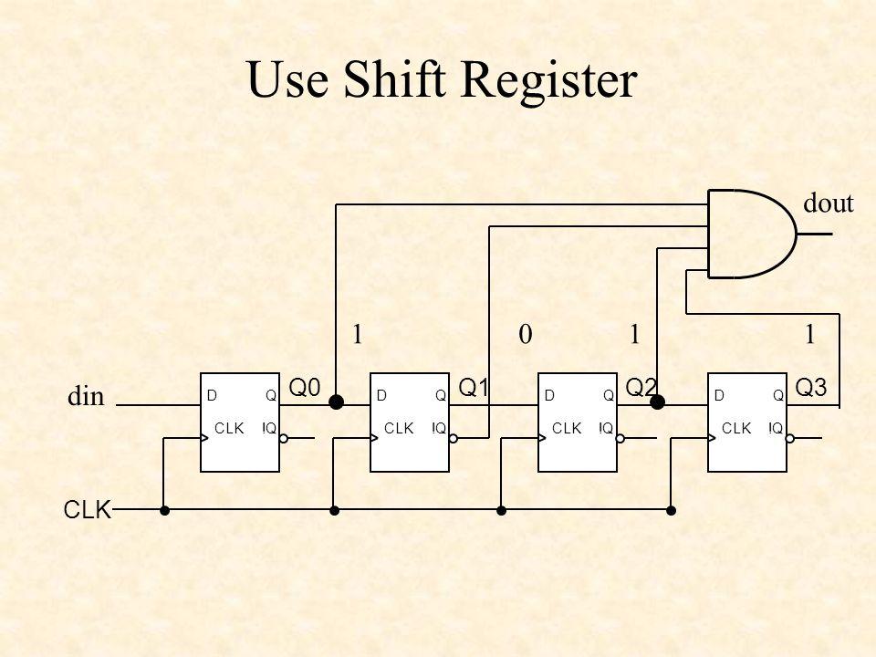 Use Shift Register CLK DQ !QCLK DQ !QCLK DQ !QCLK DQ !Q CLK Q0Q1Q2Q3 1011 dout din