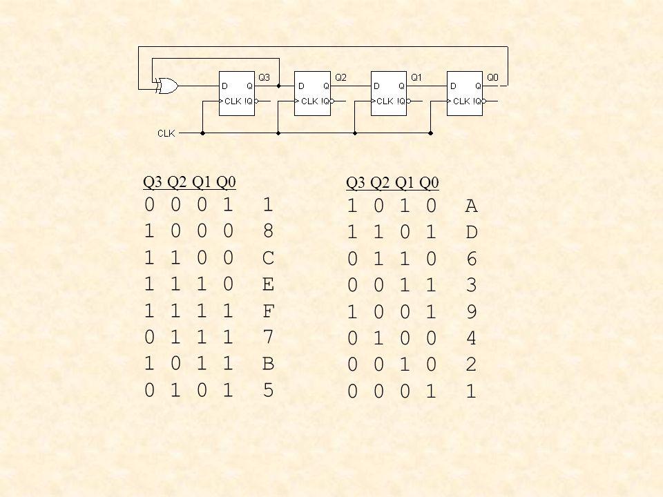 Q3 Q2 Q1 Q0 0 0 0 1 1 1 0 0 0 8 1 1 0 0 C 1 1 1 0 E 1 1 1 1 F 0 1 1 1 7 1 0 1 1 B 0 1 0 1 5 Q3 Q2 Q1 Q0 1 0 1 0 A 1 1 0 1 D 0 1 1 0 6 0 0 1 1 3 1 0 0 1 9 0 1 0 0 4 0 0 1 0 2 0 0 0 1 1