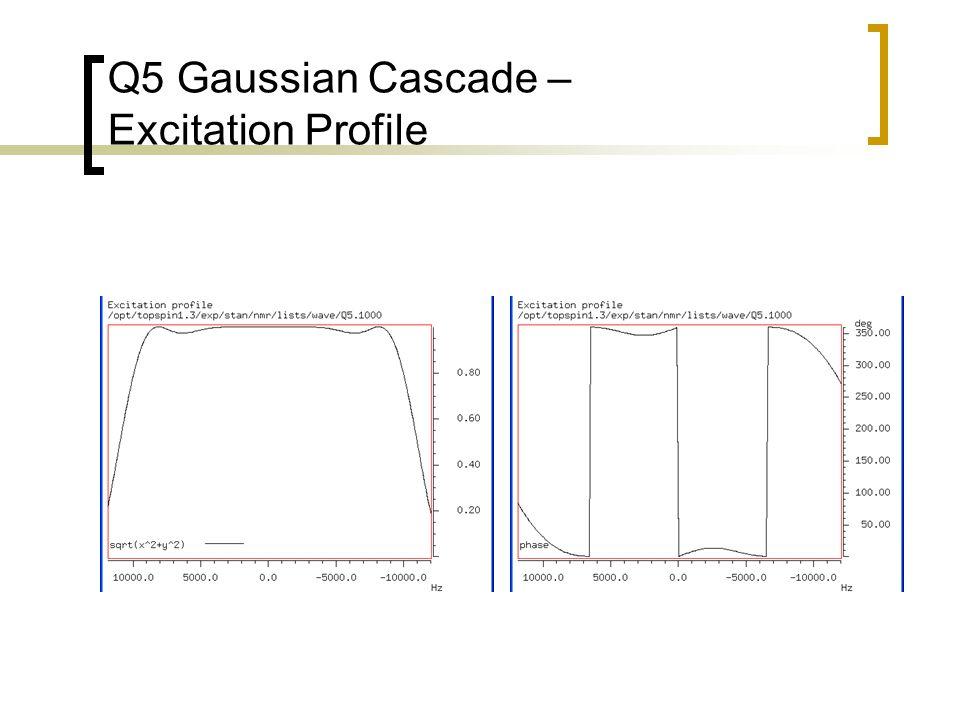 Q5 Gaussian Cascade – Excitation Profile