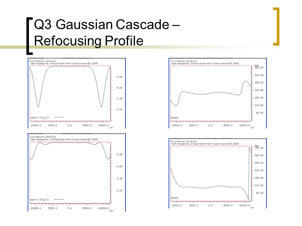 Q3 Gaussian Cascade – Refocusing Profile