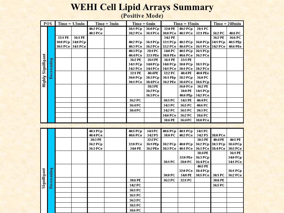 WEHI Cell Lipid Arrays Summary (Positive Mode)