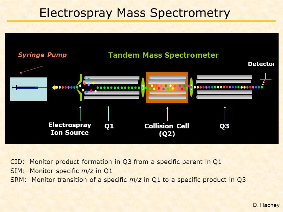 Electrospray Mass Spectrometry Detector Q1 Electrospray Ion Source Q3Collision Cell (Q2) Syringe Pump Tandem Mass Spectrometer CID: Monitor product formation in Q3 from a specific parent in Q1 SIM: Monitor specific m/z in Q1 SRM: Monitor transition of a specific m/z in Q1 to a specific product in Q3 D.