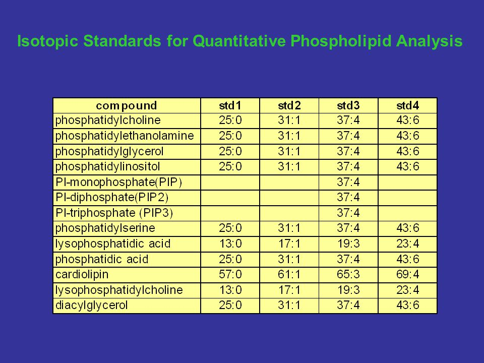 Isotopic Standards for Quantitative Phospholipid Analysis