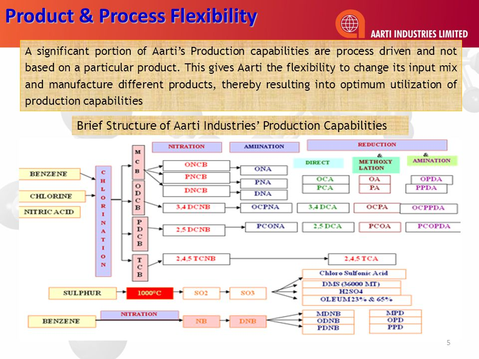 Product & Process Flexibility A significant portion of Aarti's Production capabilities are process driven and not based on a particular product.