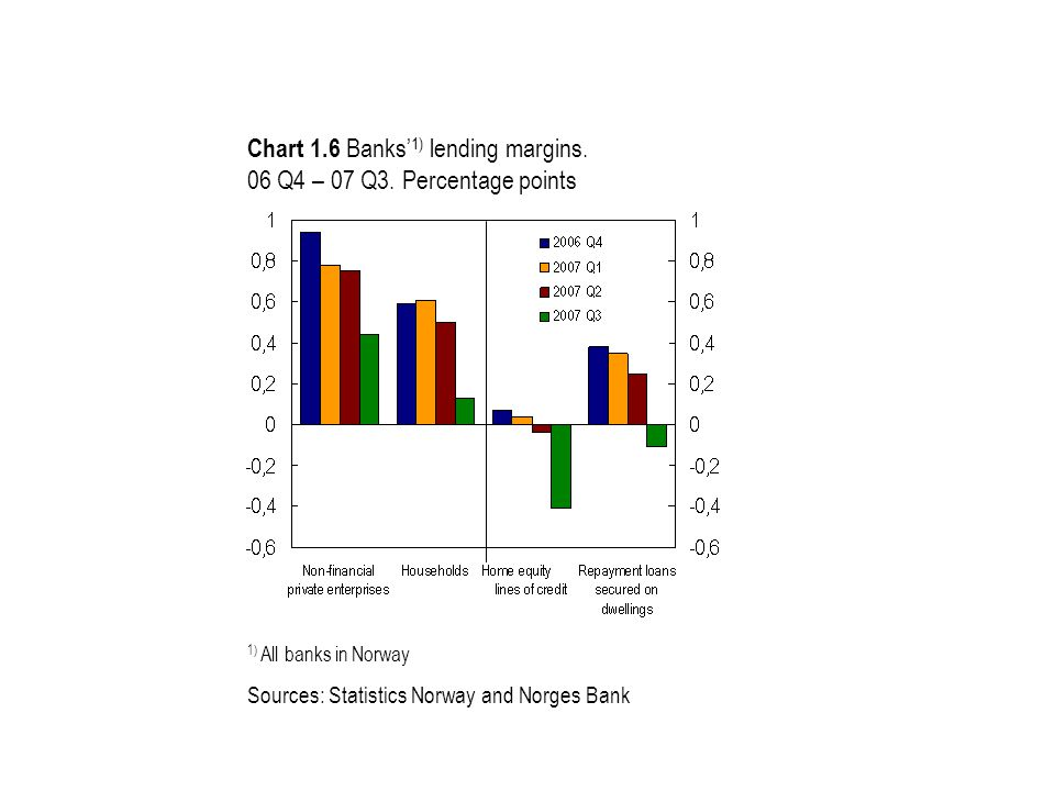 Chart 1.6 Banks' 1) lending margins. 06 Q4 – 07 Q3. Percentage points 1) All banks in Norway Sources: Statistics Norway and Norges Bank
