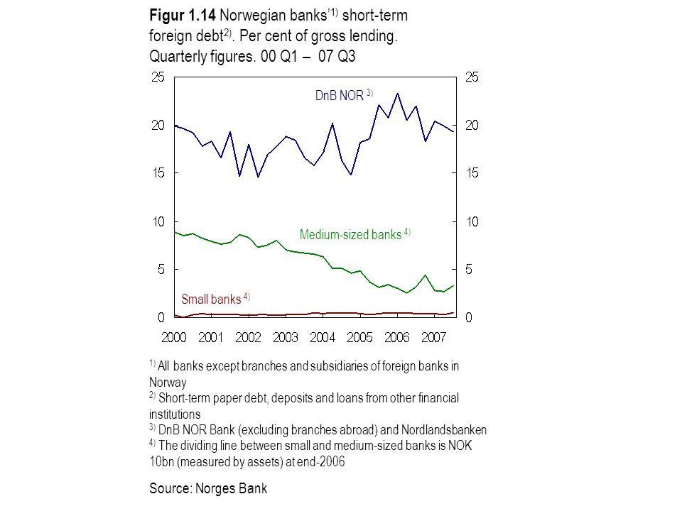 Figur 1.14 Norwegian banks' 1) short-term foreign debt 2).