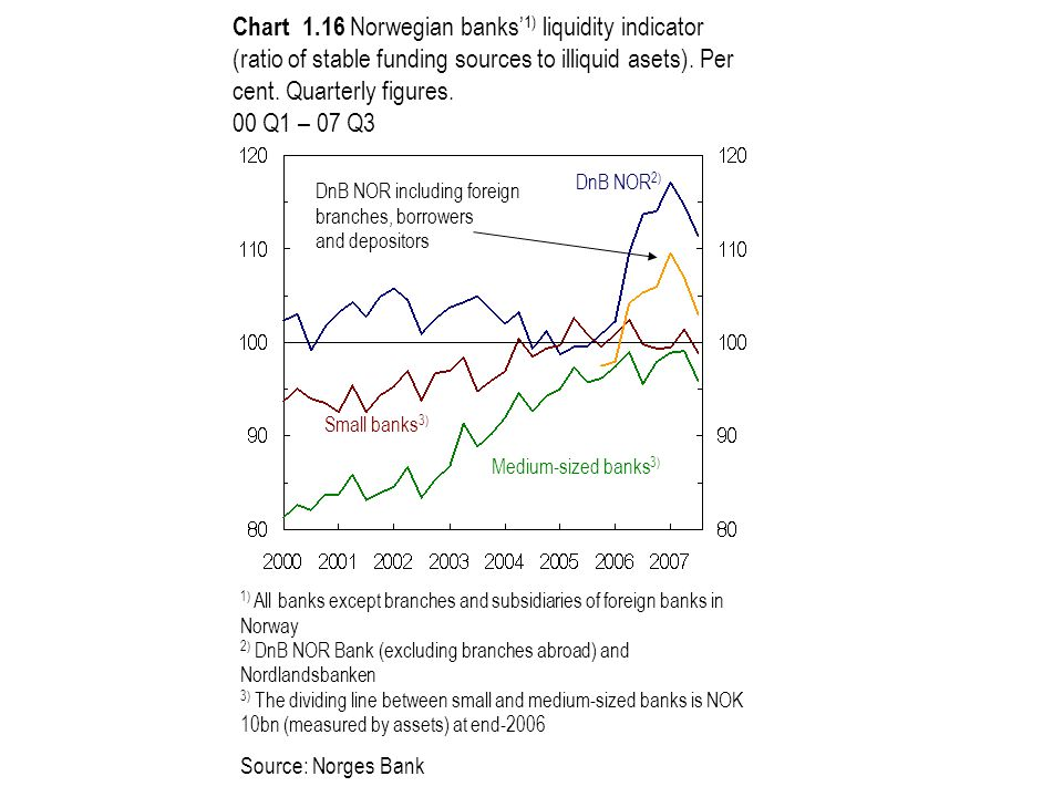 Chart 1.16 Norwegian banks' 1) liquidity indicator (ratio of stable funding sources to illiquid asets). Per cent. Quarterly figures. 00 Q1 – 07 Q3 1)