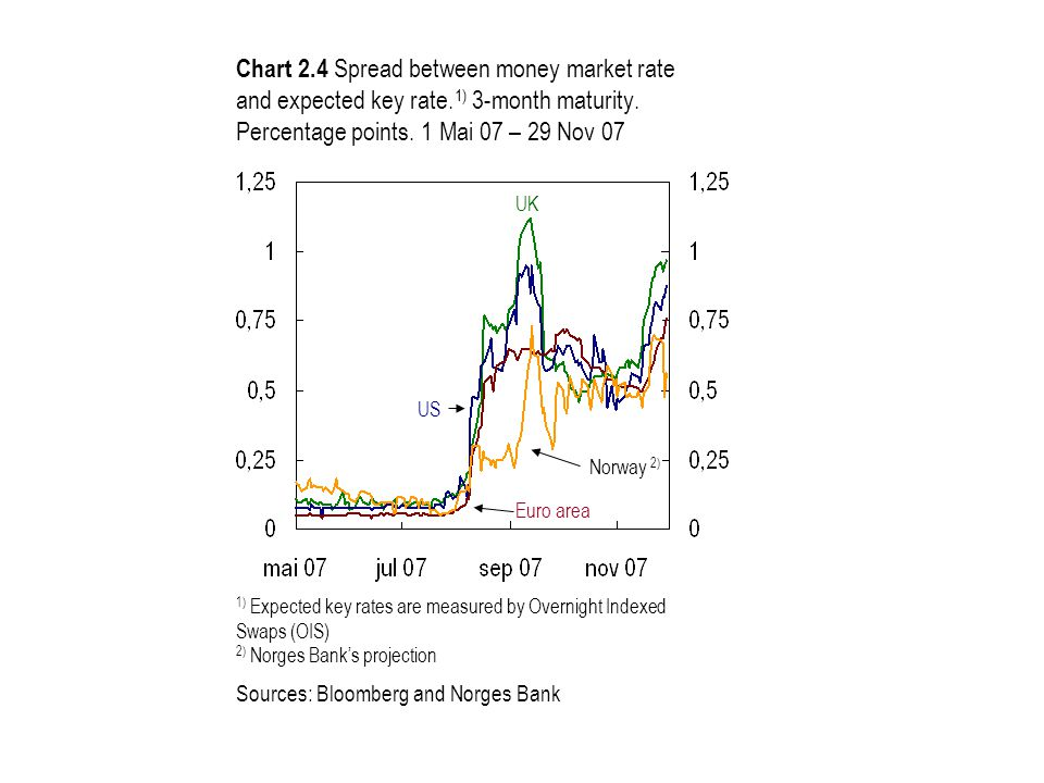 Chart 2.4 Spread between money market rate and expected key rate.