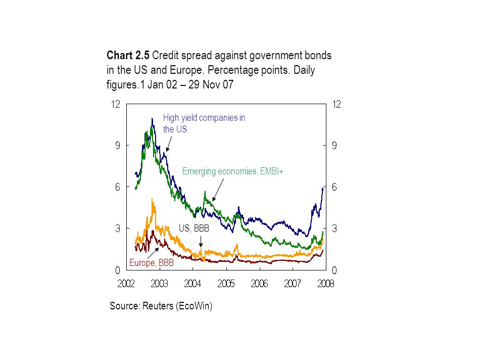 Chart 2.5 Credit spread against government bonds in the US and Europe. Percentage points. Daily figures.1 Jan 02 – 29 Nov 07 Source: Reuters (EcoWin)