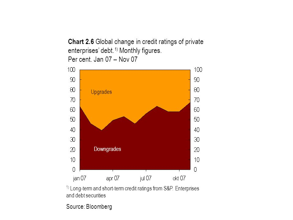 Chart 2.6 Global change in credit ratings of private enterprises' debt. 1) Monthly figures. Per cent. Jan 07 – Nov 07 Upgrades Downgrades 1) Long-term