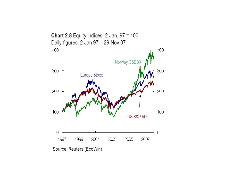 Source: Reuters (EcoWin) Chart 2.8 Equity indices. 2 Jan. 97 = 100. Daily figures. 2 Jan 97 – 29 Nov 07 Europe Stoxx Norway OSEBX US S&P 500