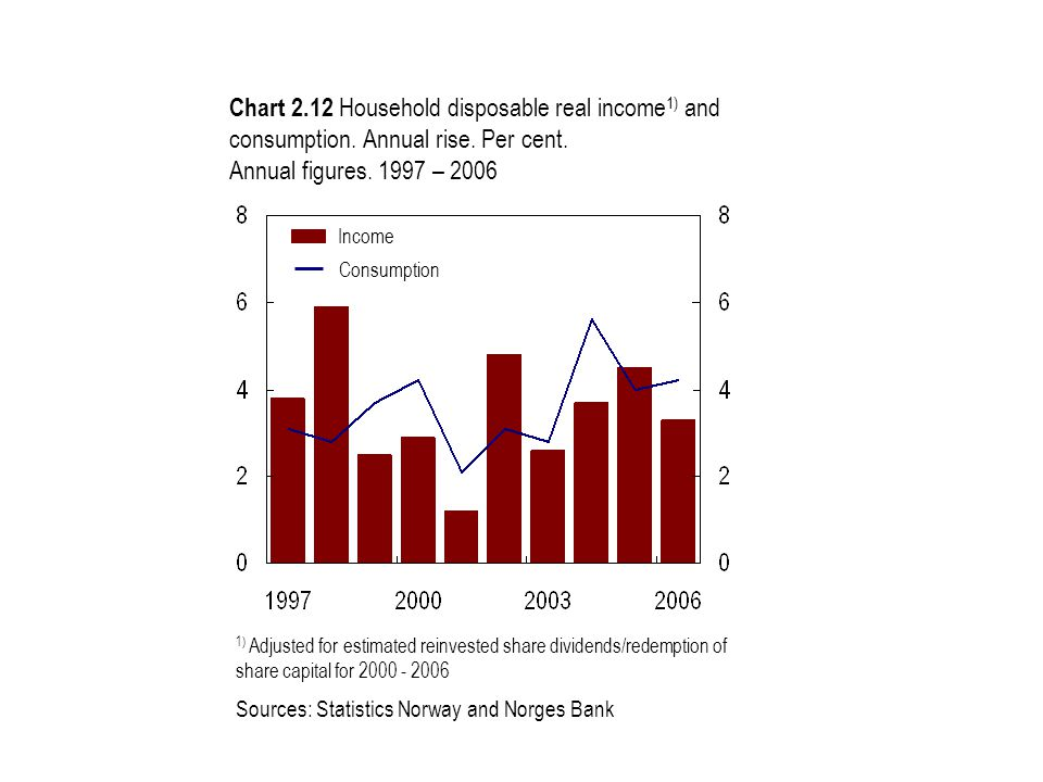 Chart 2.12 Household disposable real income 1) and consumption. Annual rise. Per cent. Annual figures. 1997 – 2006 1) Adjusted for estimated reinveste