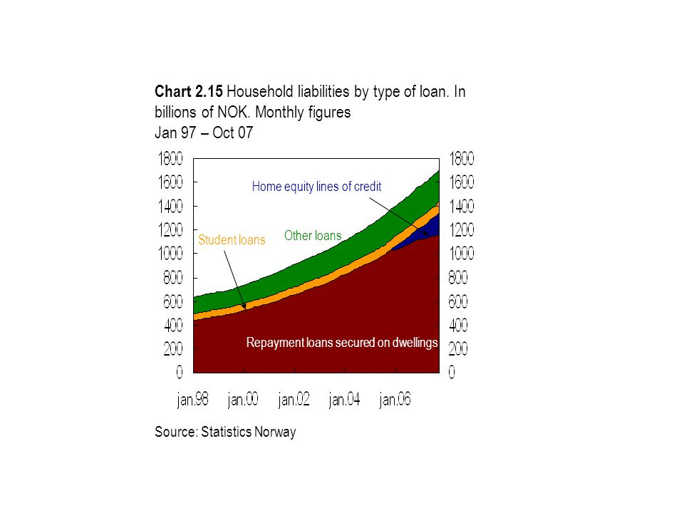 Chart 2.15 Household liabilities by type of loan. In billions of NOK. Monthly figures Jan 97 – Oct 07 Other loans Repayment loans secured on dwellings