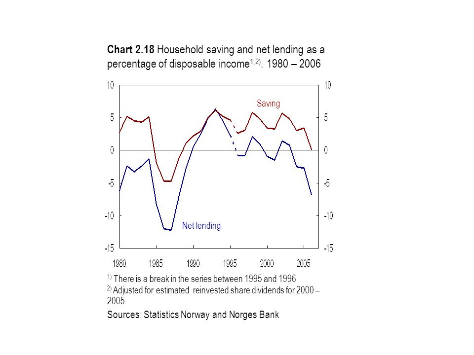 Saving Net lending 1) There is a break in the series between 1995 and 1996 2) Adjusted for estimated reinvested share dividends for 2000 – 2005 Sources: Statistics Norway and Norges Bank Chart 2.18 Household saving and net lending as a percentage of disposable income 1,2).