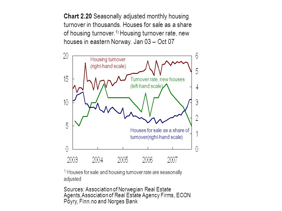 Turnover rate, new houses (left-hand scale) Housing turnover (right-hand scale) Houses for sale as a share of turnover(right-hand scale) Chart 2.20 Seasonally adjusted monthly housing turnover in thousands.