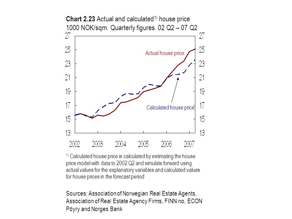 Chart 2.23 Actual and calculated 1) house price 1000 NOK/sqm.