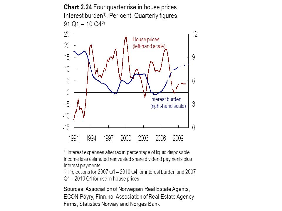 Chart 2.24 Four quarter rise in house prices. Interest burden 1).