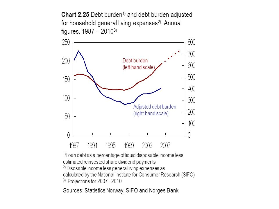 Chart 2.25 Debt burden 1) and debt burden adjusted for household general living expenses 2). Annual figures. 1987 – 2010 3) Debt burden (left-hand sca