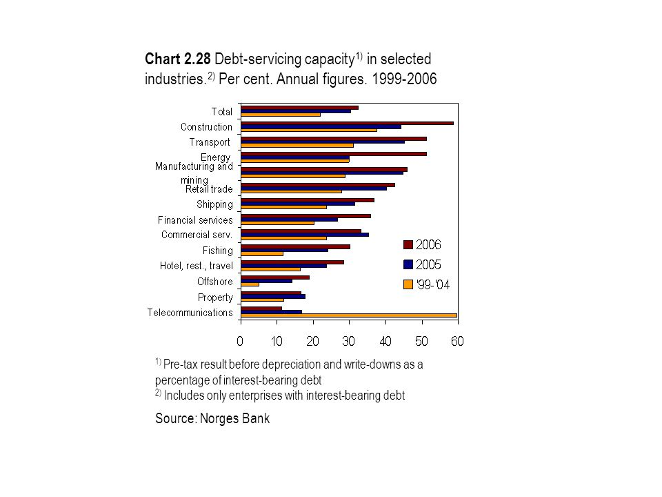 Chart 2.28 Debt-servicing capacity 1) in selected industries.