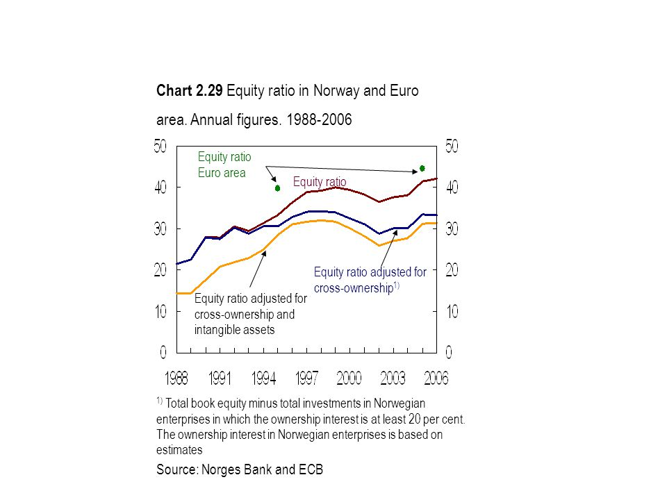 Chart 2.29 Equity ratio in Norway and Euro area. Annual figures. 1988-2006 1) Total book equity minus total investments in Norwegian enterprises in wh